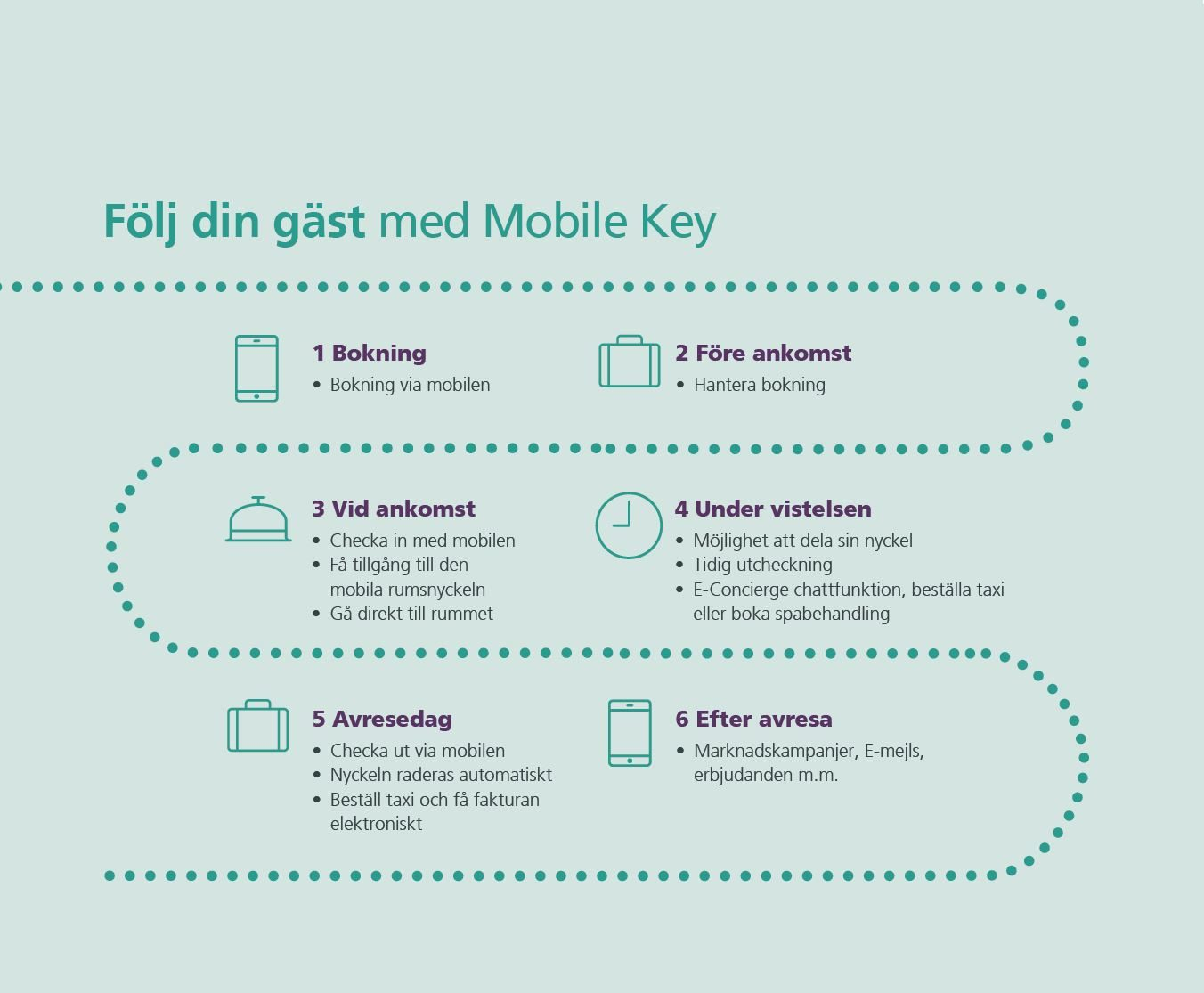 infographic för mobile key